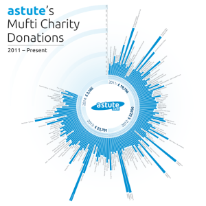 12_Astute_Donations_Graphic